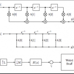 Implementation and Demonstration of 128-channel Theseus Cores Polyphase Filter Bank Receiver Design